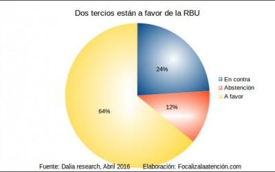 Encuesta: 64% de la población de Europa votarían a favor de la Renta básica universal