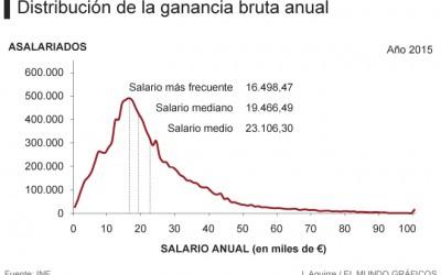 Menos de 1.000 euros netos al mes: el sueldo más habitual en el Reino de España
